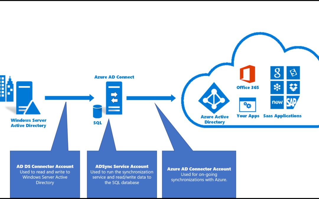 Diagram showing how to connect on-premise AD to Azure AD in cloud