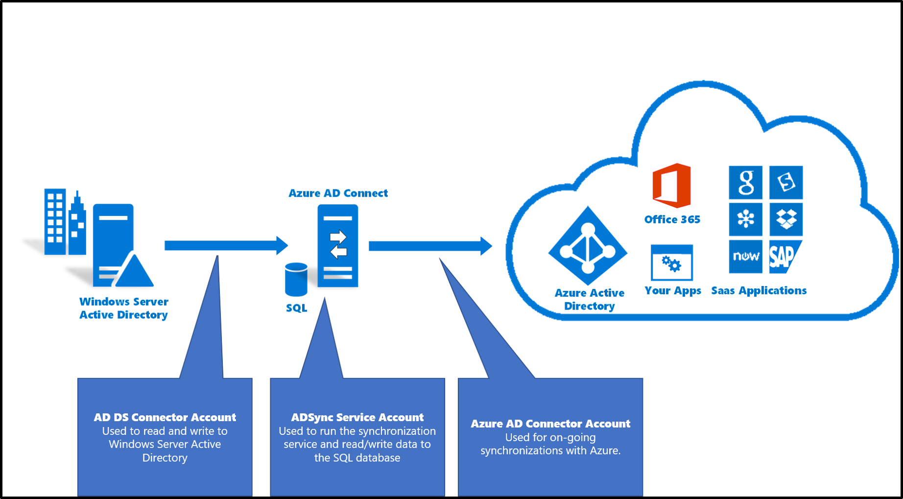 azure active directory connect tool