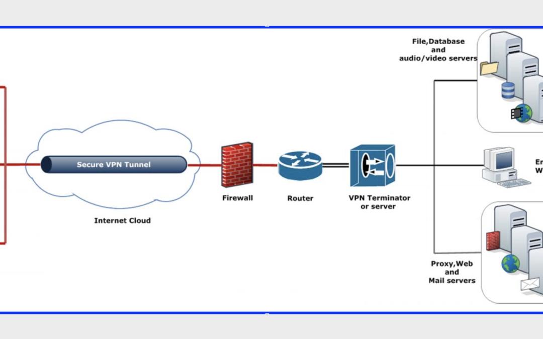 Diagram of VPN