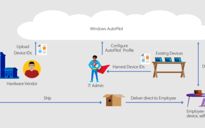Decreasing Setup time for New Hires with Microsoft AutoPilot